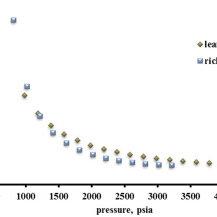 (PDF) Evaluation of Gas Condensate Reservoir Behavior