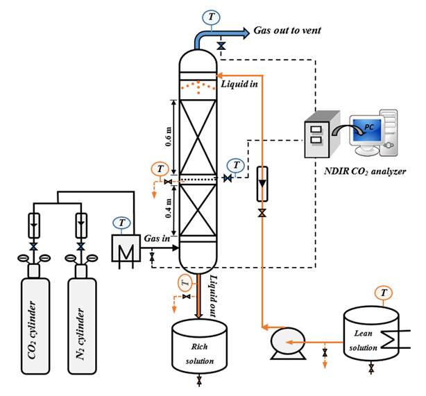 Schematic representation of CO2 chemical absorption
