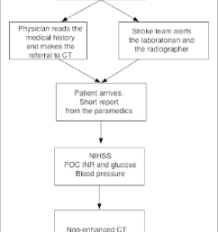 flow chart of the new in hospital treatment path for patients with suspected ais  [ 702 x 1287 Pixel ]