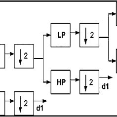 (PDF) FPGA-based electrocardiography (ECG) signal analysis