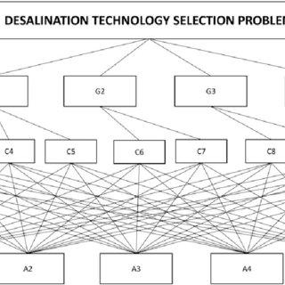 (PDF) Desalination technology selection using multi