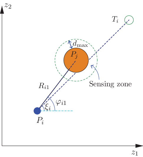 Schematic representation of the avoidance scheme with
