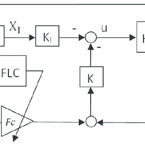 Block diagram for the HEV longitudinal speed control with