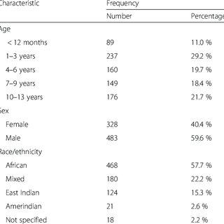 (PDF) Antibiotic prescribing patterns in the pediatric