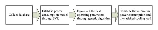 hight resolution of the flowchart of genetic algorithm applied in optimized operation of chilled water system