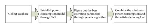 small resolution of the flowchart of genetic algorithm applied in optimized operation of chilled water system