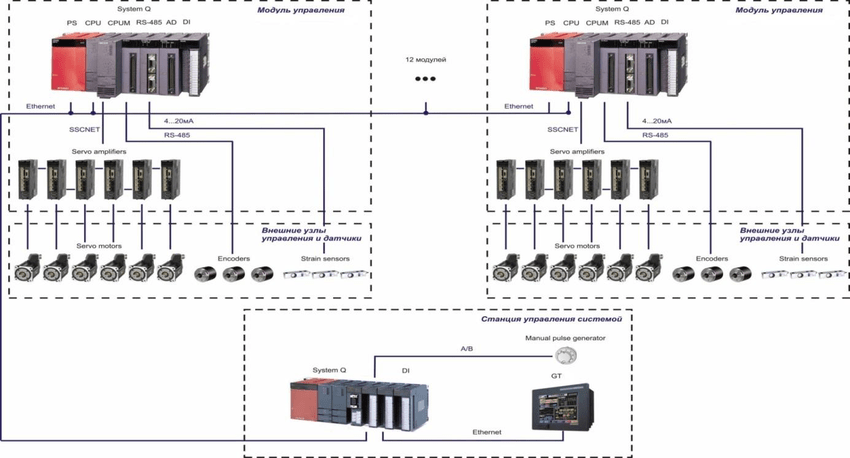 Block diagram of automation.