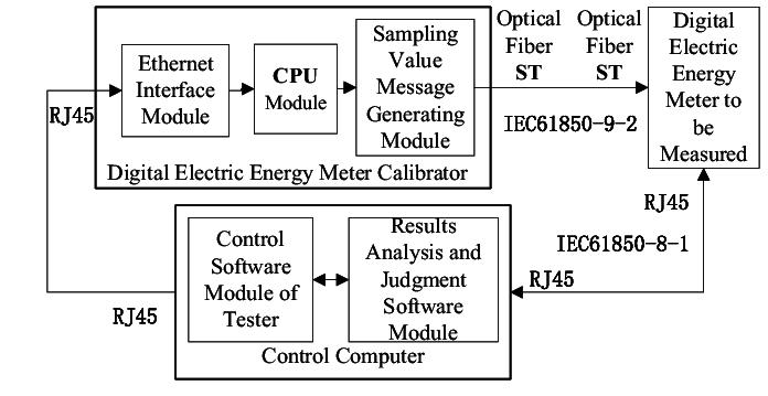 Block diagram of the IEC 61850 protocol conformance test