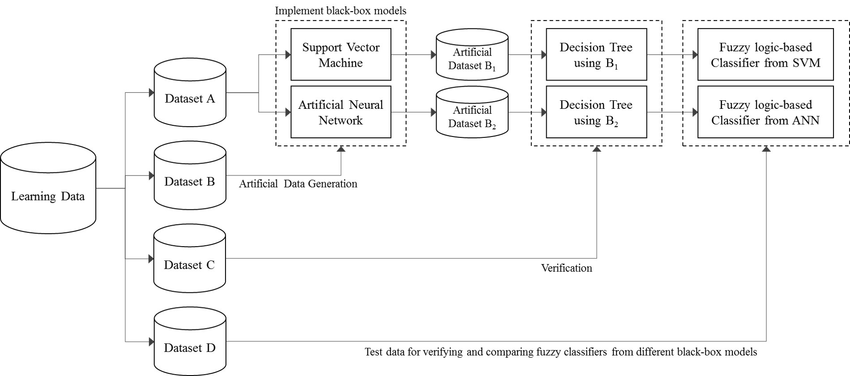 Entire process to establish fuzzy inference system from