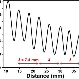 (PDF) MEMS Based Broadband Piezoelectric Ultrasonic Energy