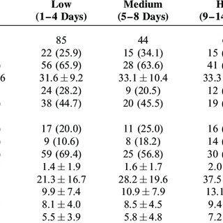 (PDF) Associations Between Sleep Quality and Migraine