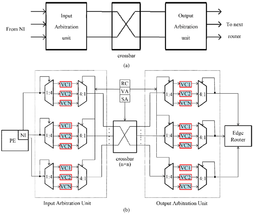 shows different topology of network on chip. Each router