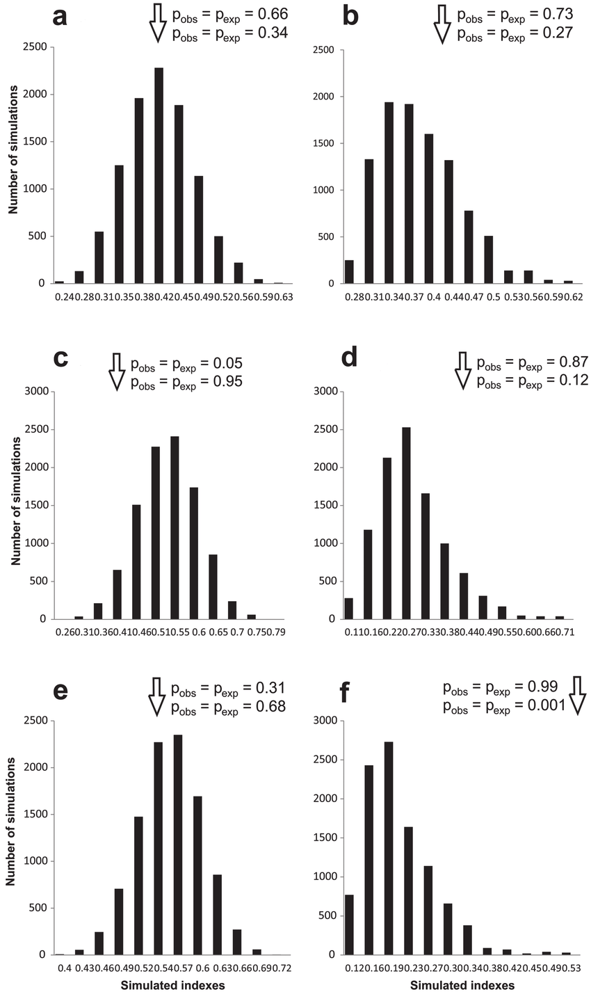 medium resolution of  simulated pseudocommunities for niche overlap of a lizard community download scientific diagram