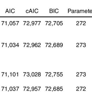 (PDF) German National Proficiency Scales in Biology
