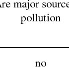 Physical and chemical properties of sulfuric acid