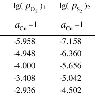 The observed level of %S in slag equilibrated with matte