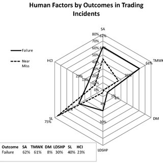(PDF) Human Factors in Financial Trading: An Analysis of