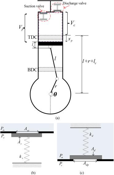 Single-cylinder reciprocating pump: (a) schematic diagram