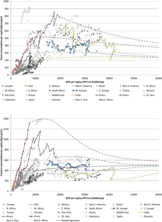 Per Capita Consumption Of Steel Top And Cement Bottom Vs Gdp Per Download Scientific Diagram
