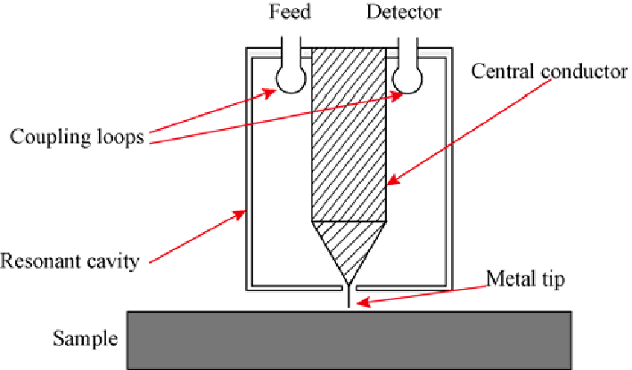 Schematic diagram of the near-field scanning microwave