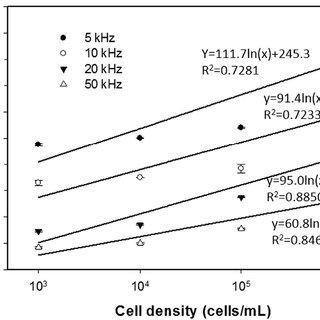 Experimental procedures of the cell invasion assay in the