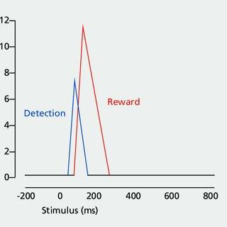(PDF) Dopamine reward prediction error coding