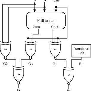 (PDF) Real-time fault tolerant full adder design for