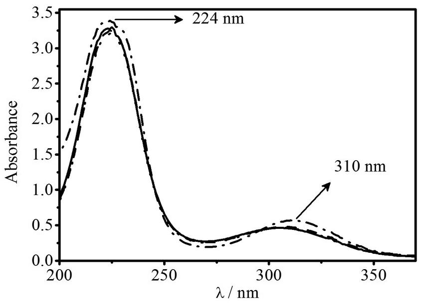 UV-Vis spectrum for aqueous solution containing 1.4 × 10-2