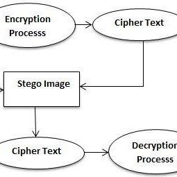 (PDF) A Survey on different techniques of steganography