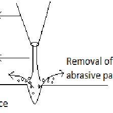 (PDF) Design and manufacturing of abrasive jet machine for