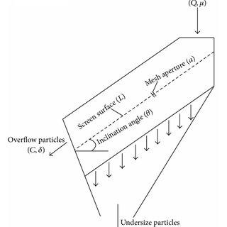 (PDF) Intelligent Prediction of Sieving Efficiency in