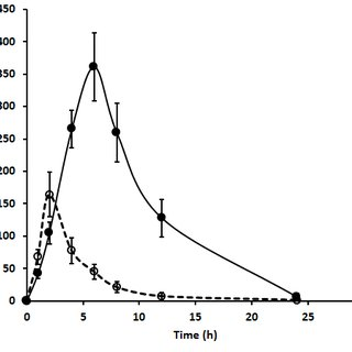 The DSC thermogram of (a) pristine acyclovir drug, (b) CAB