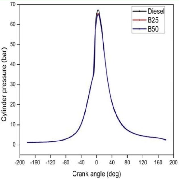 Cylinder pressure Vs crank angle No emissions depend up on