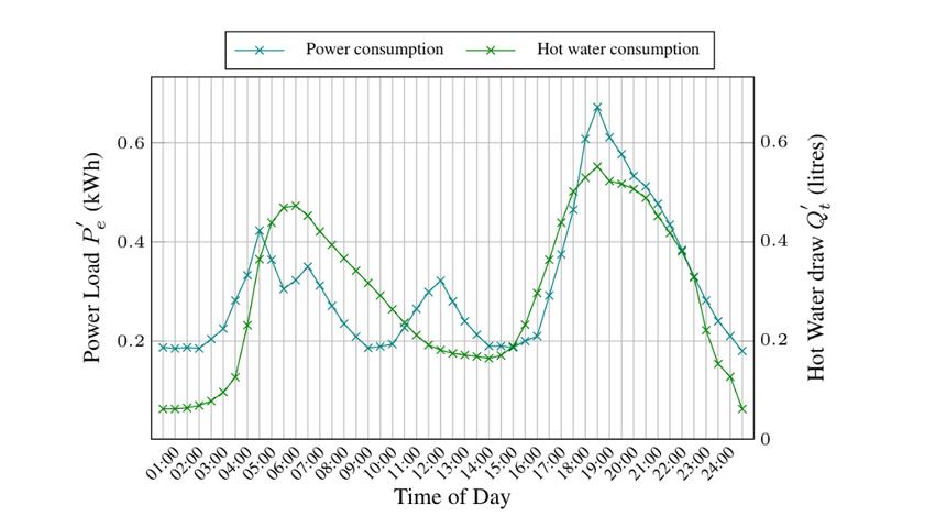 Figure 7: Measured rural village household power