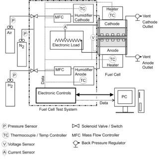 (PDF) Regression analysis of PEM fuel cell transient response