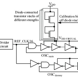 A typical process diagram of an HVAC system loop in a