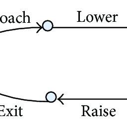 (PDF) Failure Propagation Modeling and Analysis via System