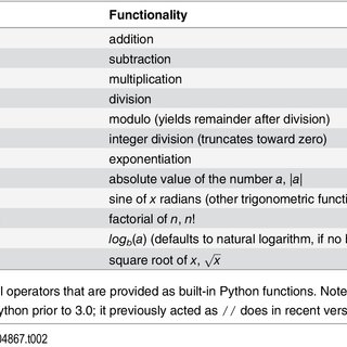 PDF) An Introduction to Programming for...