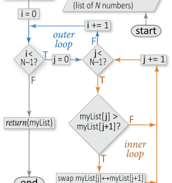 sample flowchart for a sorting algorithm this flowchart illustrates the conditional constructs loops  [ 850 x 1052 Pixel ]