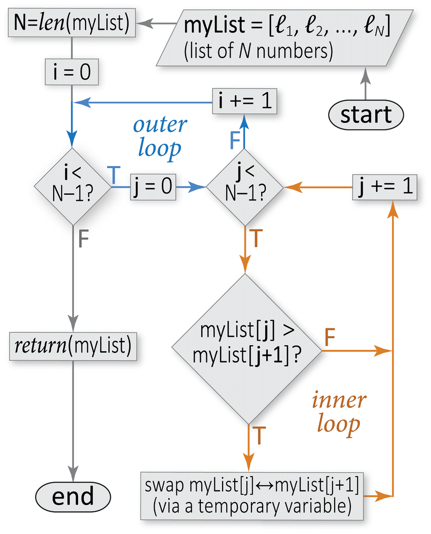 hight resolution of sample flowchart for a sorting algorithm this flowchart illustrates the conditional constructs loops