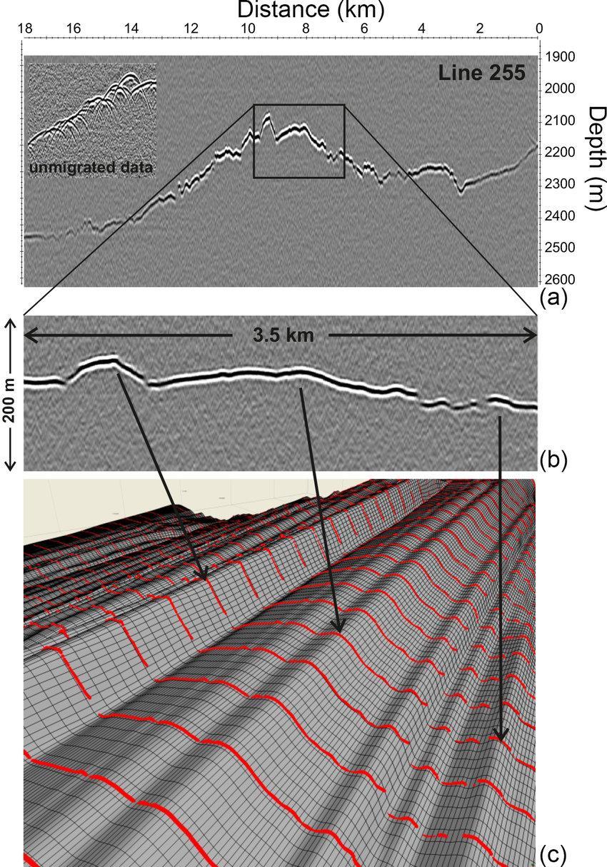 medium resolution of detail of radar data a portion of radar profile across rutford ice download scientific diagram