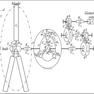 Model of bearing supporting stiffness and damping