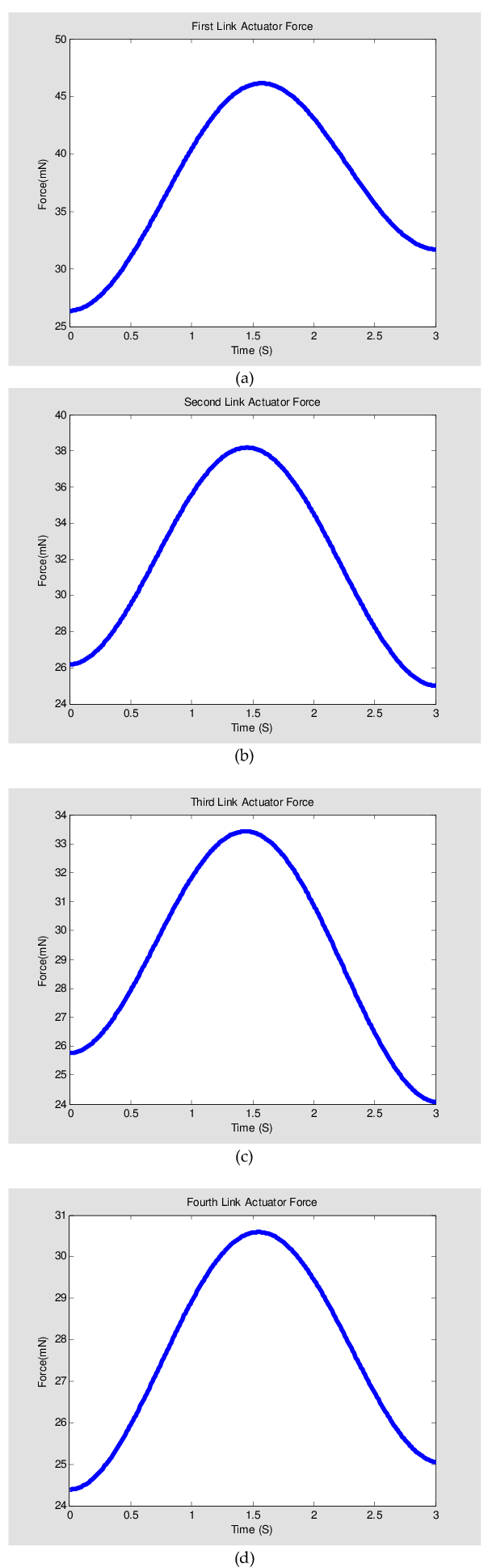 hight resolution of force profile of the snake robot a first link b