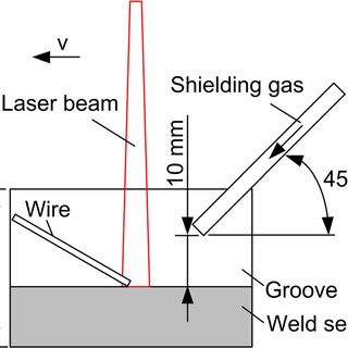 Schematic representation of narrow gap multi-pass laser