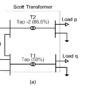 (a) Scott transformer model in DIgSILENT PowerFactory, (b