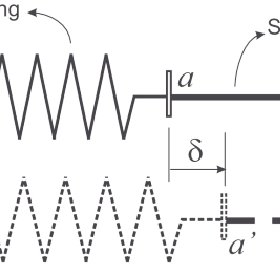 Schematic diagram of SMA wire actuated linear spring