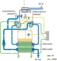 atlas copco compressor wiring diagram wire management u0026 wiring diagramtwo stage screw compressor with water [ 850 x 979 Pixel ]