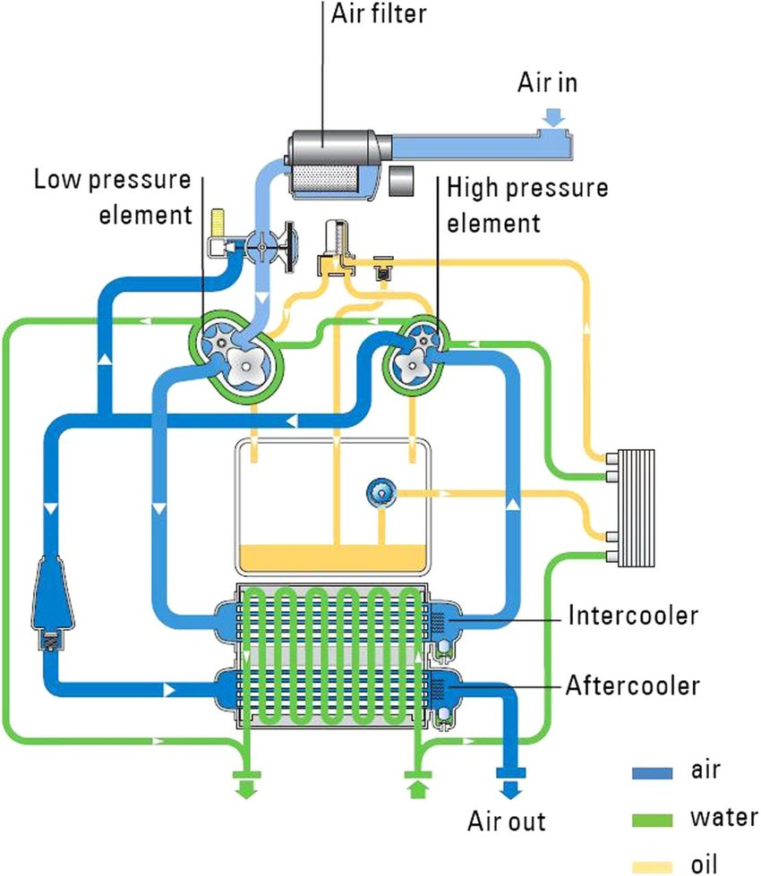 hight resolution of atlas copco compressor wiring diagram wire management u0026 wiring diagramtwo stage screw compressor with water