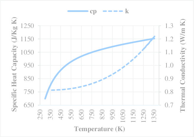 Specific heat capacity and thermal conductivity of SCFS