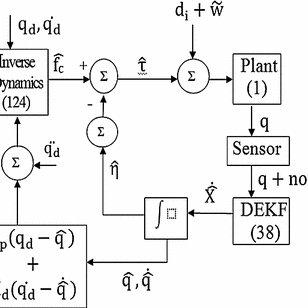Block diagram Inverse dynamics (computation), plant